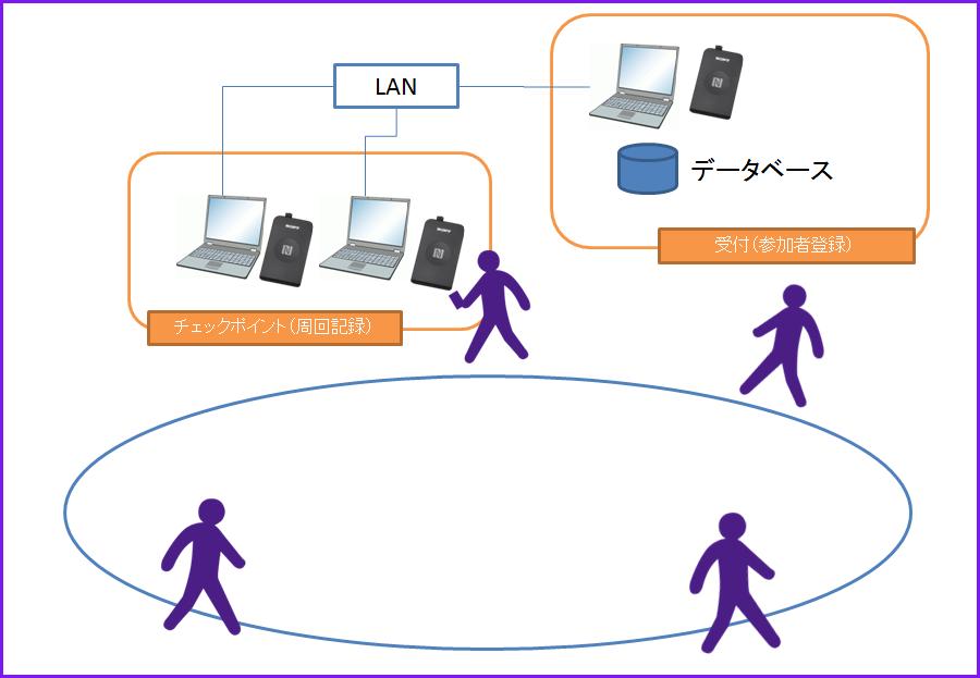 2015年度システム