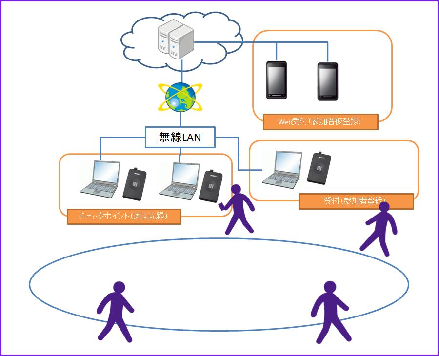 2016年度システム
